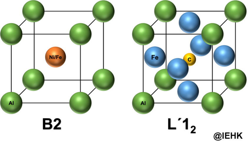 Crystal structures of the intermetallic (Ni/Fe)Al- (B2) and κ- (L´12) phases.