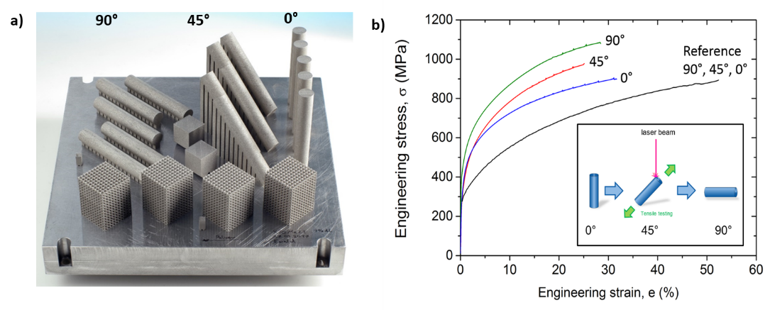 (A) Substrate plate with tensile specimens after the SLM-process; (B) Engineering stress-strain curves of SLM-produced tensile specimens, which are produced under 0°, 45°, and 90° angle between scan direction and tensile axis in comparison with conventio
