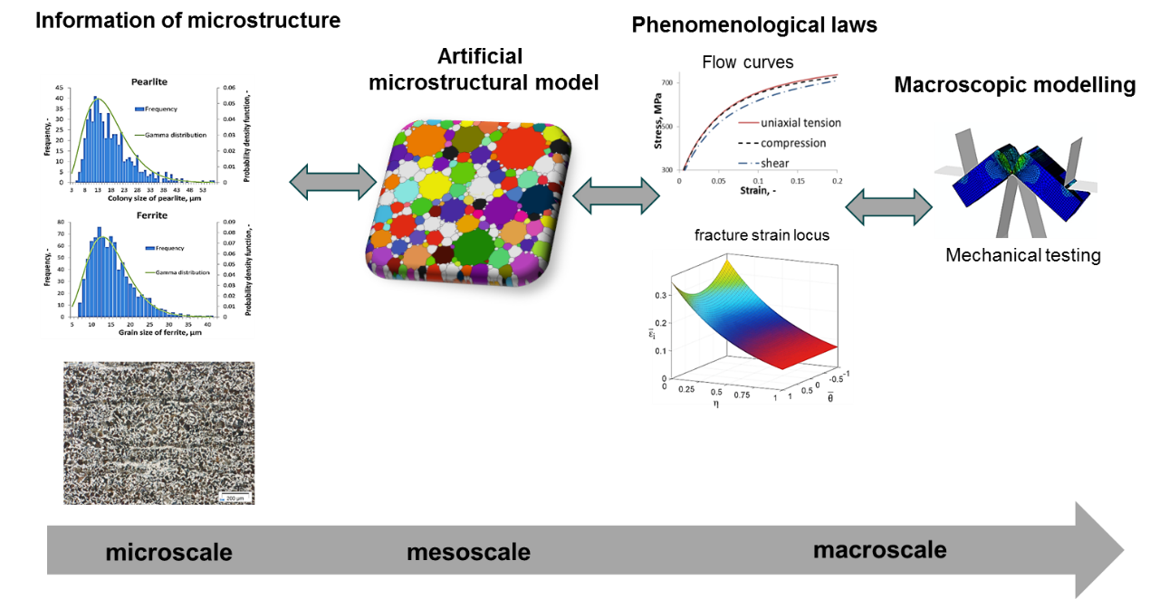 Methodologies for multiscale modelling of cleavage failure.