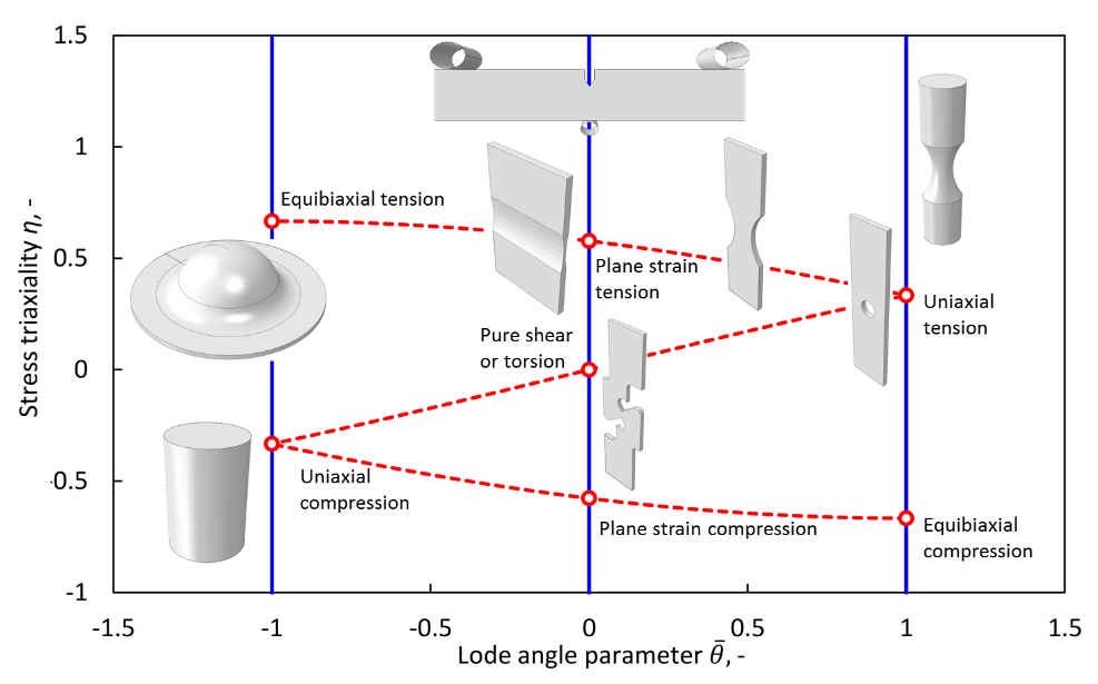 Characteristic stress states in the space of stress triaxiality and Lode angle parameter